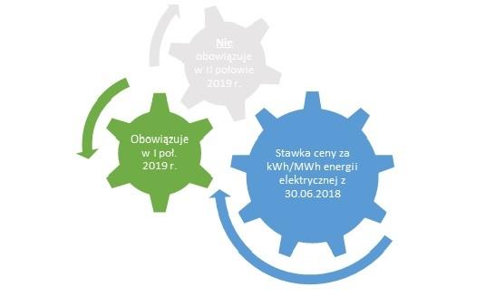 Stawka ceny za kWh/MWh energii elektrycznej z 30.06.2018