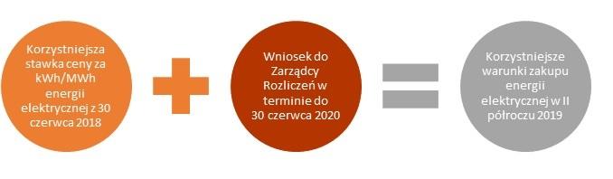 Korzystniejsze warunki zakupu energii elektrycznej w II półroczu 2019- wniosek