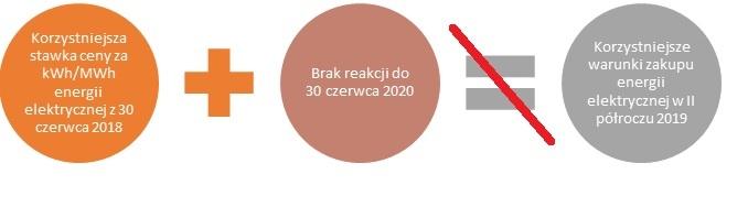 Wniosek do Zarządcy Rozliczeń w terminie do  30 czerwca 2020